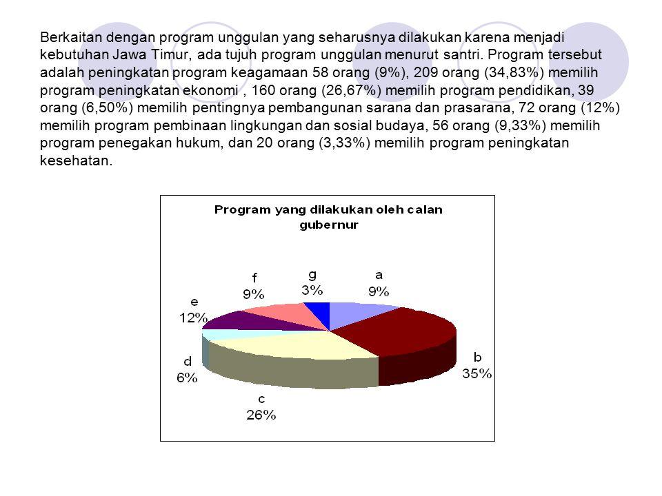 Berkaitan dengan program unggulan yang seharusnya dilakukan karena menjadi kebutuhan Jawa Timur, ada tujuh program unggulan menurut santri.