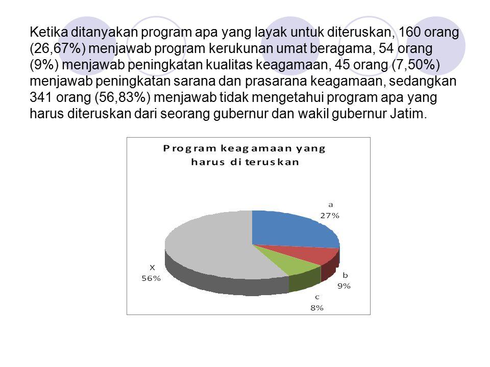 Ketika ditanyakan program apa yang layak untuk diteruskan, 160 orang (26,67%) menjawab program kerukunan umat beragama, 54 orang (9%) menjawab peningkatan kualitas keagamaan, 45 orang (7,50%) menjawab peningkatan sarana dan prasarana keagamaan, sedangkan 341 orang (56,83%) menjawab tidak mengetahui program apa yang harus diteruskan dari seorang gubernur dan wakil gubernur Jatim.