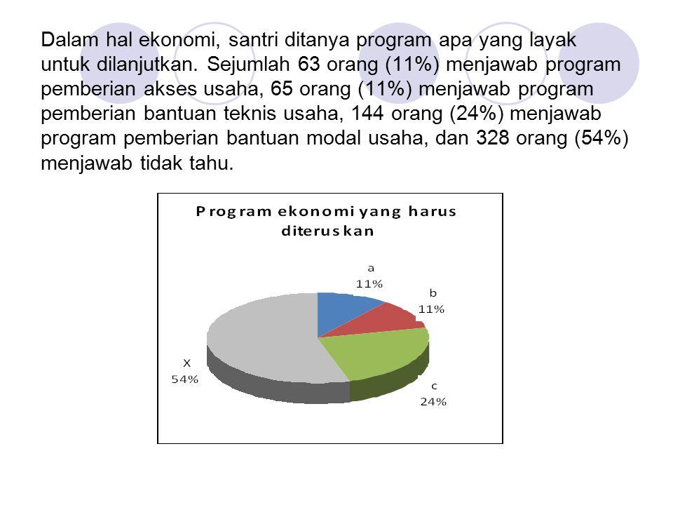 Dalam hal ekonomi, santri ditanya program apa yang layak untuk dilanjutkan.