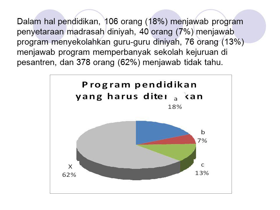 Dalam hal pendidikan, 106 orang (18%) menjawab program penyetaraan madrasah diniyah, 40 orang (7%) menjawab program menyekolahkan guru-guru diniyah, 76 orang (13%) menjawab program memperbanyak sekolah kejuruan di pesantren, dan 378 orang (62%) menjawab tidak tahu.
