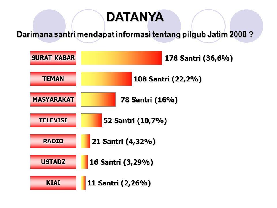Darimana santri mendapat informasi tentang pilgub Jatim 2008