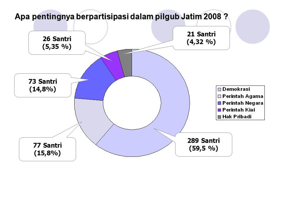 Apa pentingnya berpartisipasi dalam pilgub Jatim 2008
