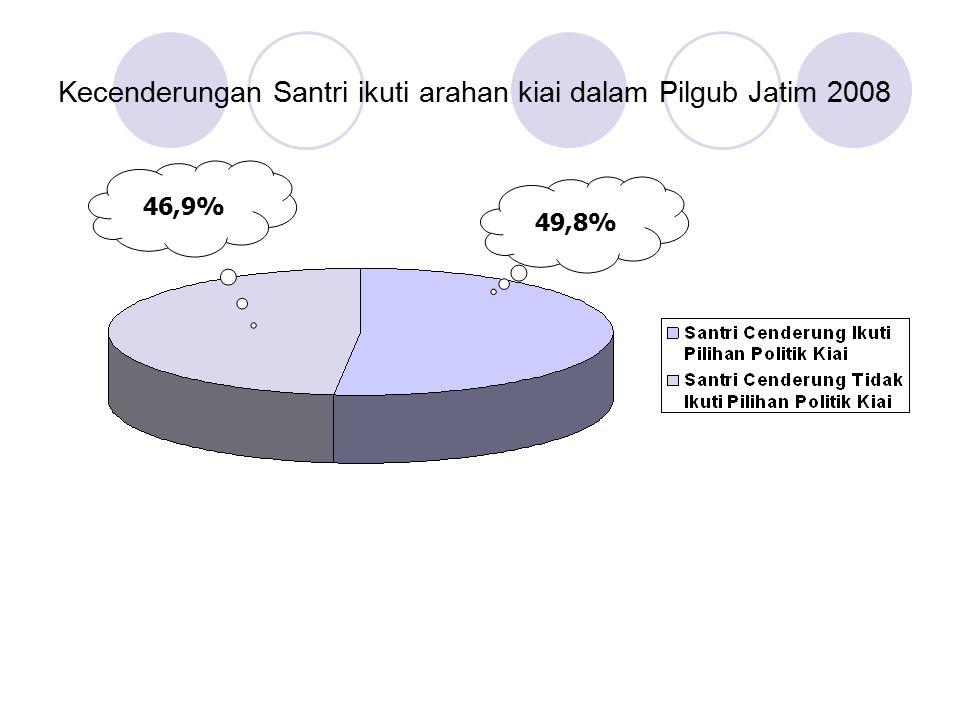 Kecenderungan Santri ikuti arahan kiai dalam Pilgub Jatim 2008