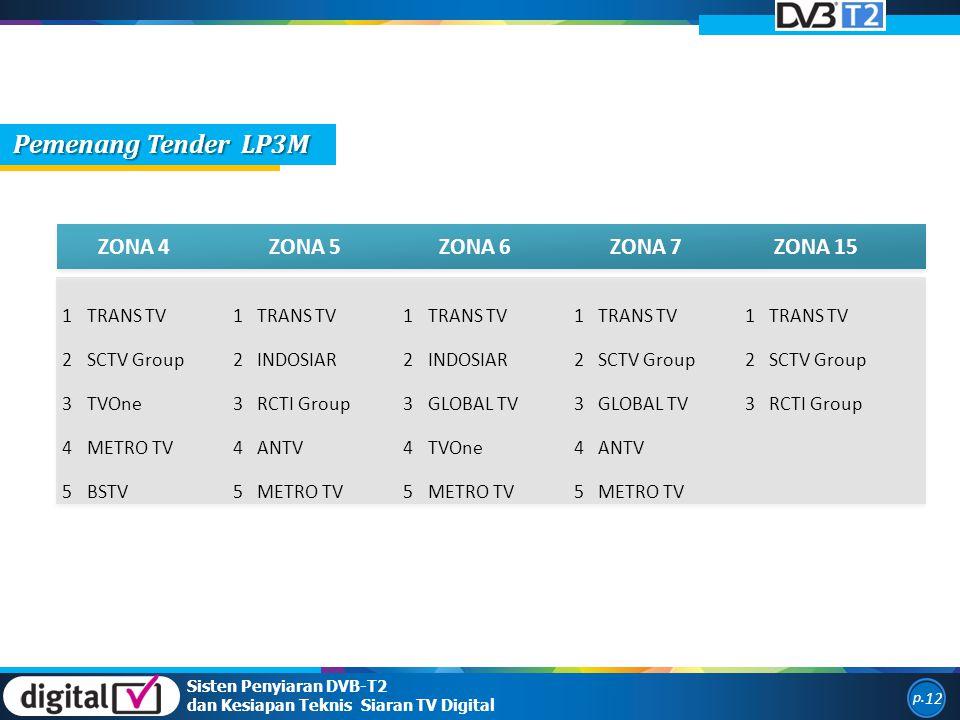 Pemenang Tender LP3M ZONA 4 ZONA 5 ZONA 6 ZONA 7 ZONA 15 1 TRANS TV 2