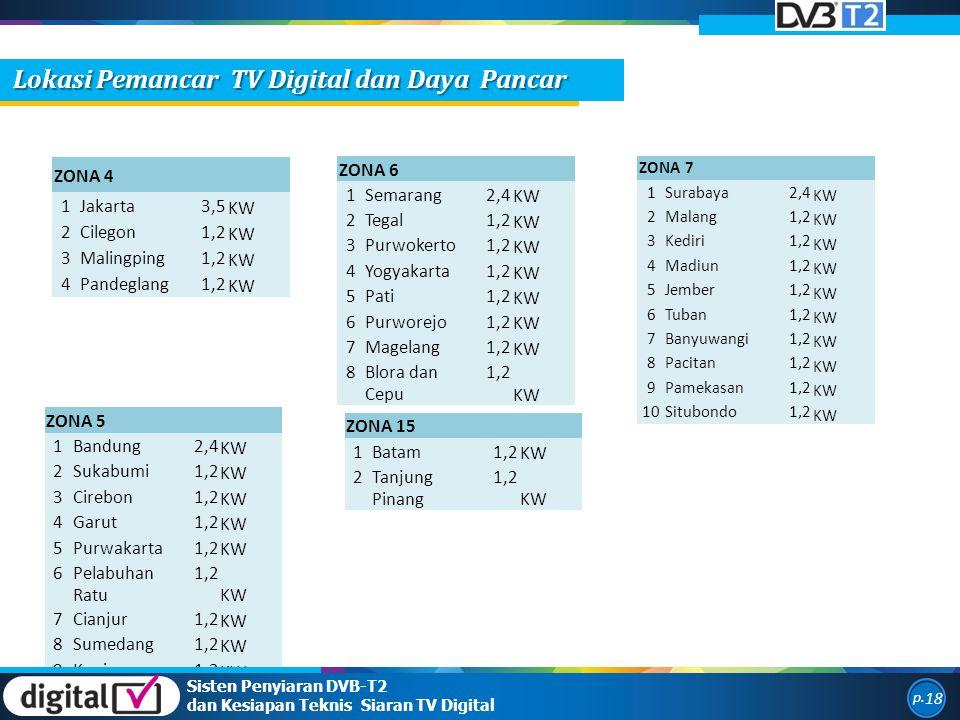 Lokasi Pemancar TV Digital dan Daya Pancar