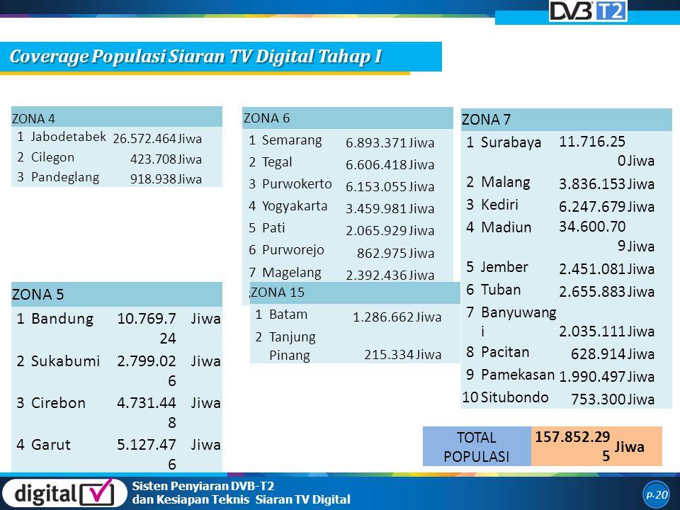 Coverage Populasi Siaran TV Digital Tahap I