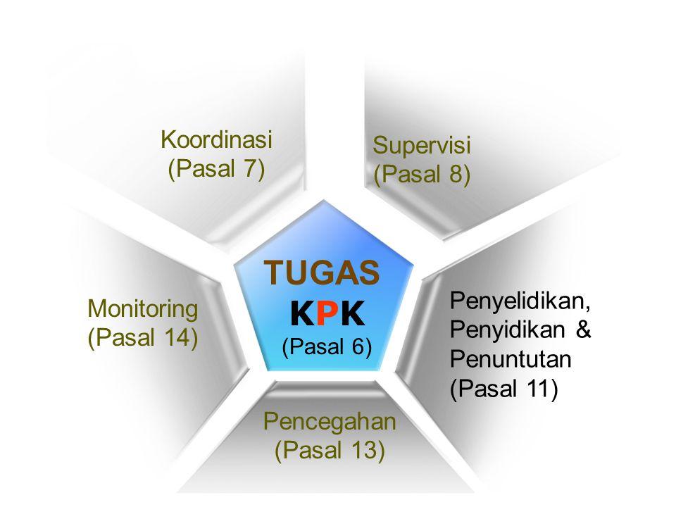 TUGAS KPK Koordinasi Supervisi (Pasal 7) (Pasal 8) Penyelidikan,