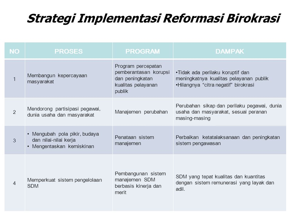 Strategi Implementasi Reformasi Birokrasi