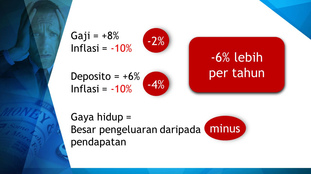 -6% lebih per tahun -2% -4% minus Gaji = +8% Inflasi = -10%