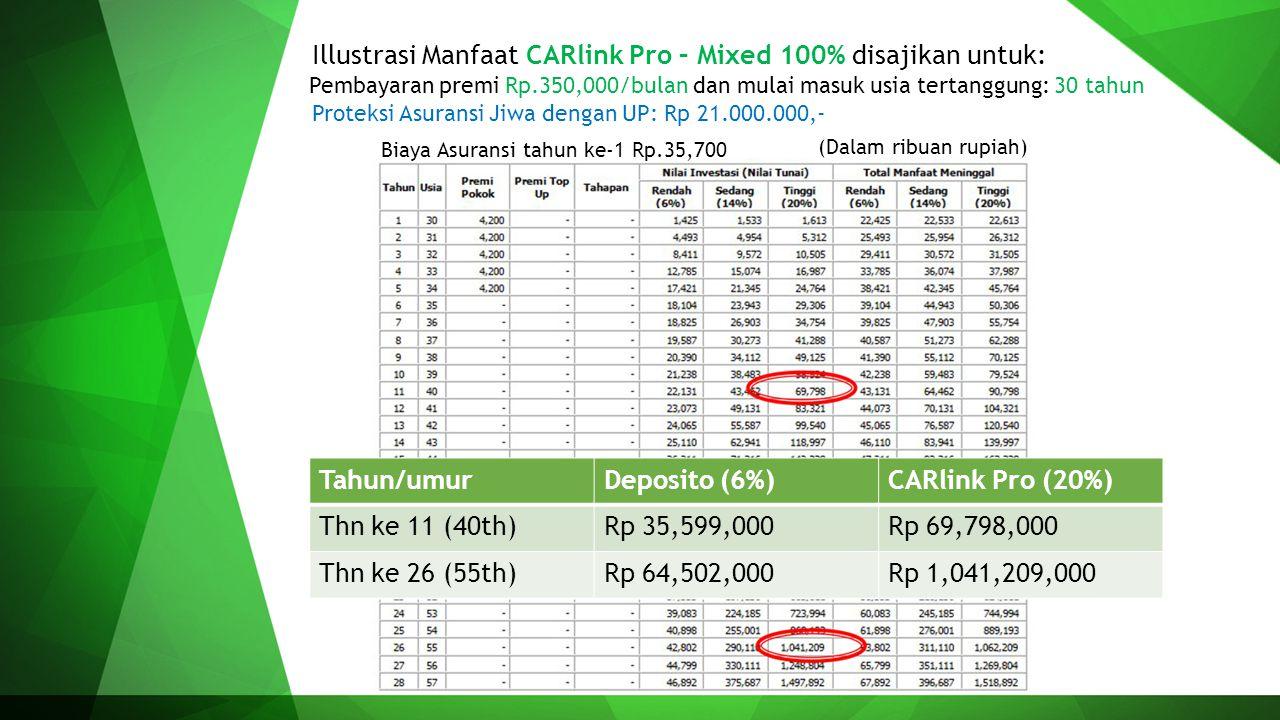 Illustrasi Manfaat CARlink Pro – Mixed 100% disajikan untuk:
