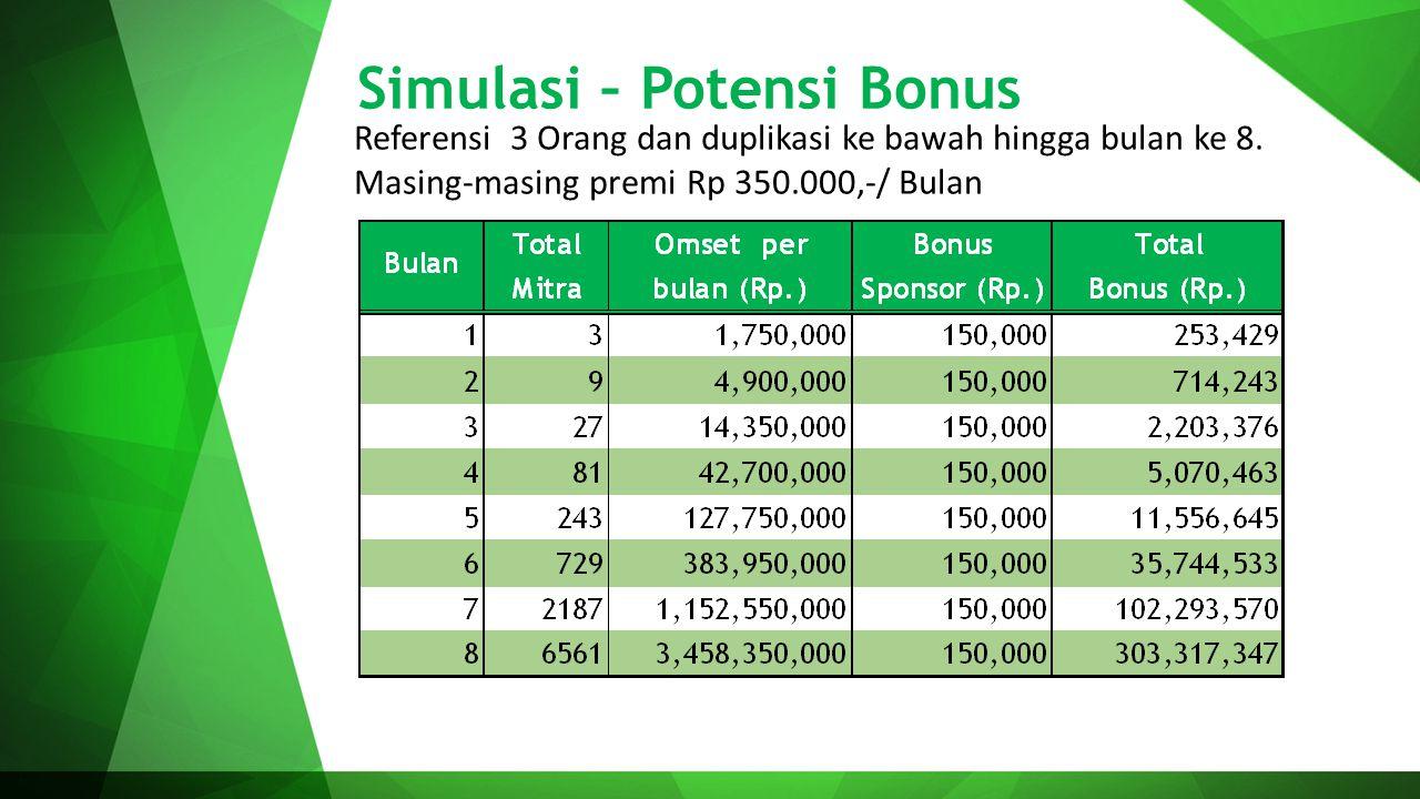 Simulasi – Potensi Bonus