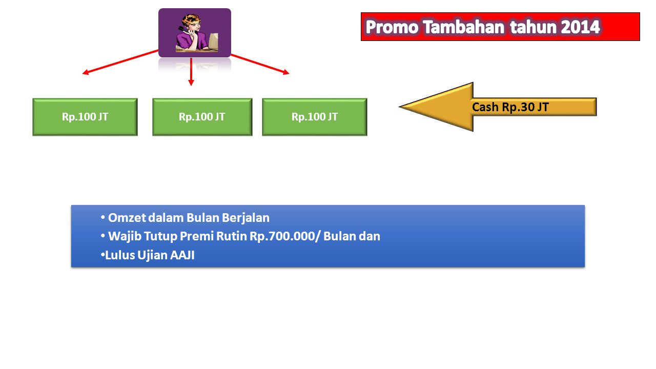 Promo Tambahan tahun 2014 Cash Rp.30 JT Omzet dalam Bulan Berjalan