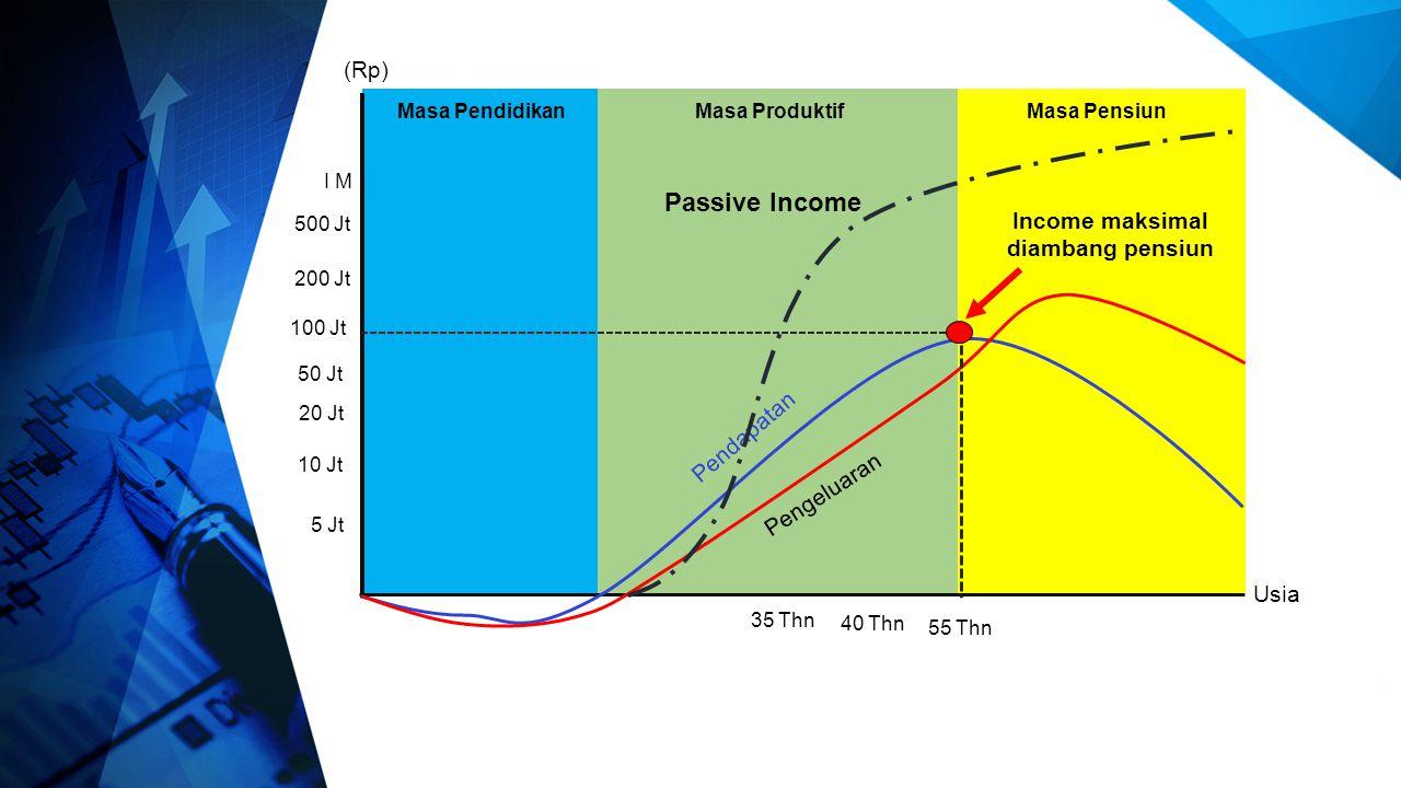 Income maksimal diambang pensiun