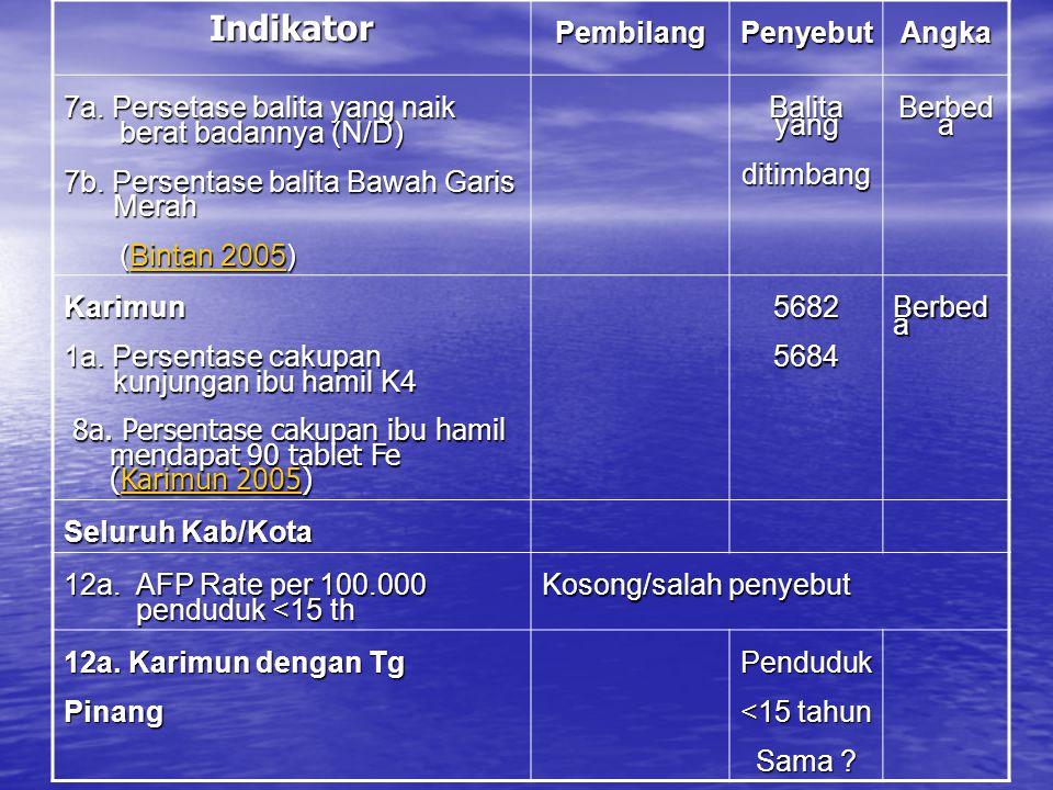 Indikator Pembilang Penyebut Angka 7a. Persetase balita yang naik
