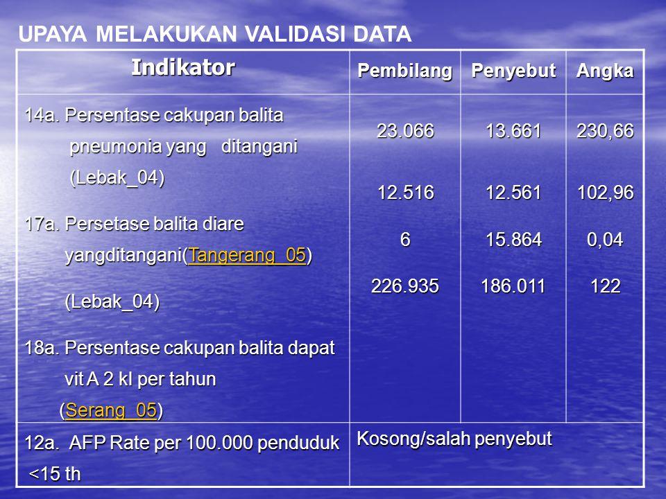 UPAYA MELAKUKAN VALIDASI DATA Indikator