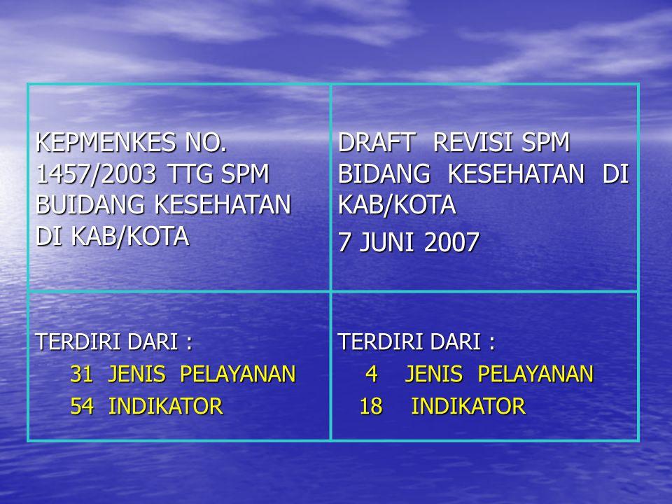 KEPMENKES NO. 1457/2003 TTG SPM BUIDANG KESEHATAN DI KAB/KOTA