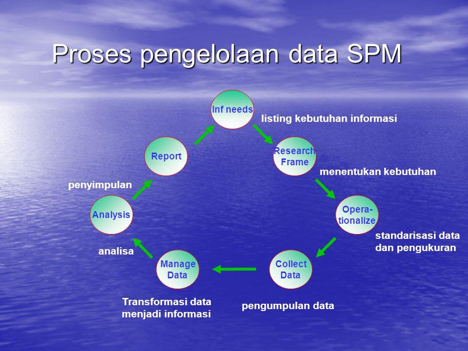 Proses pengelolaan data SPM