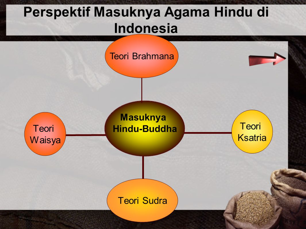 Perspektif Masuknya Agama Hindu di Indonesia