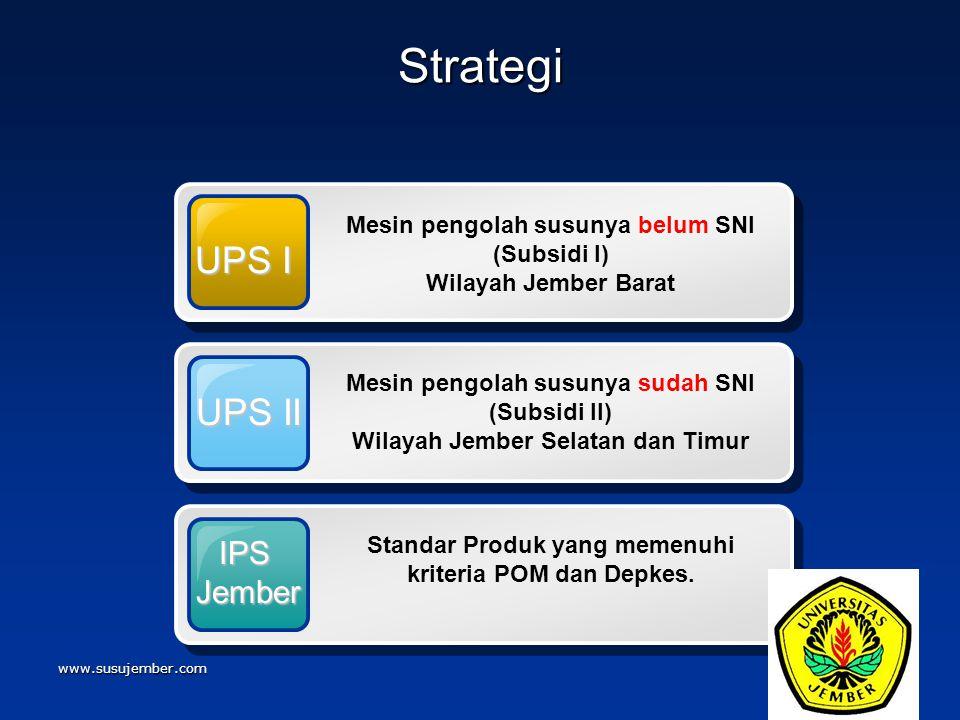 Strategi UPS I UPS II IPS Jember