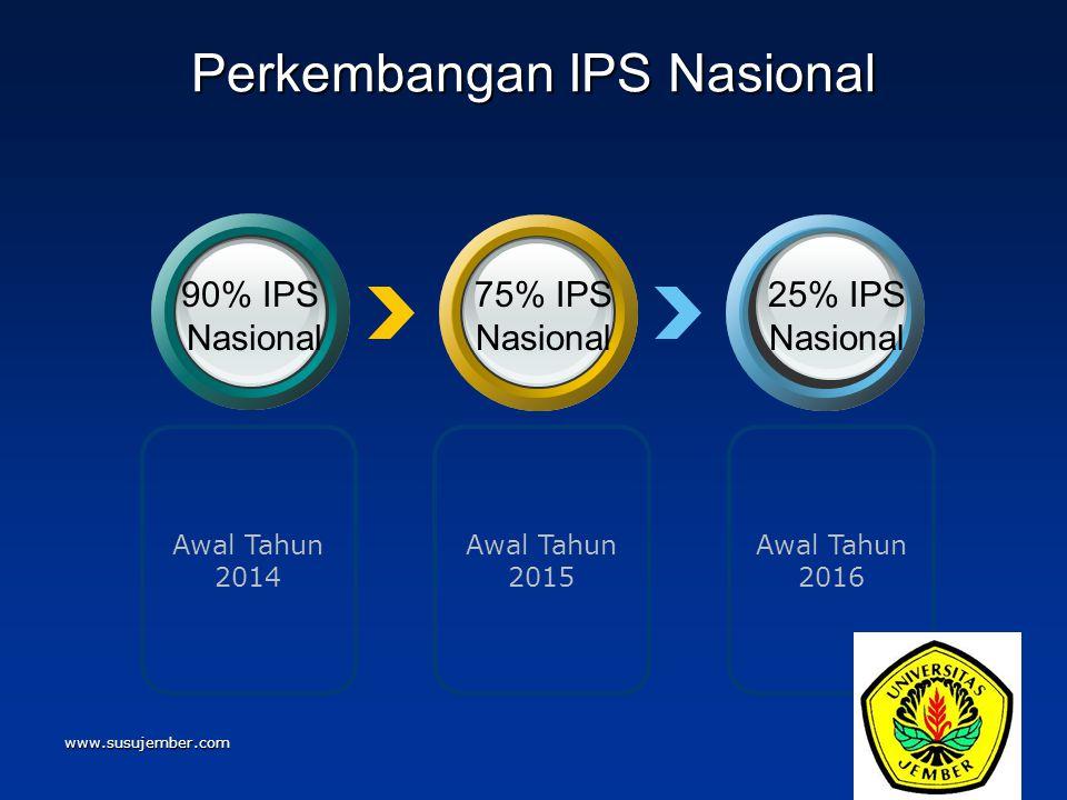Perkembangan IPS Nasional