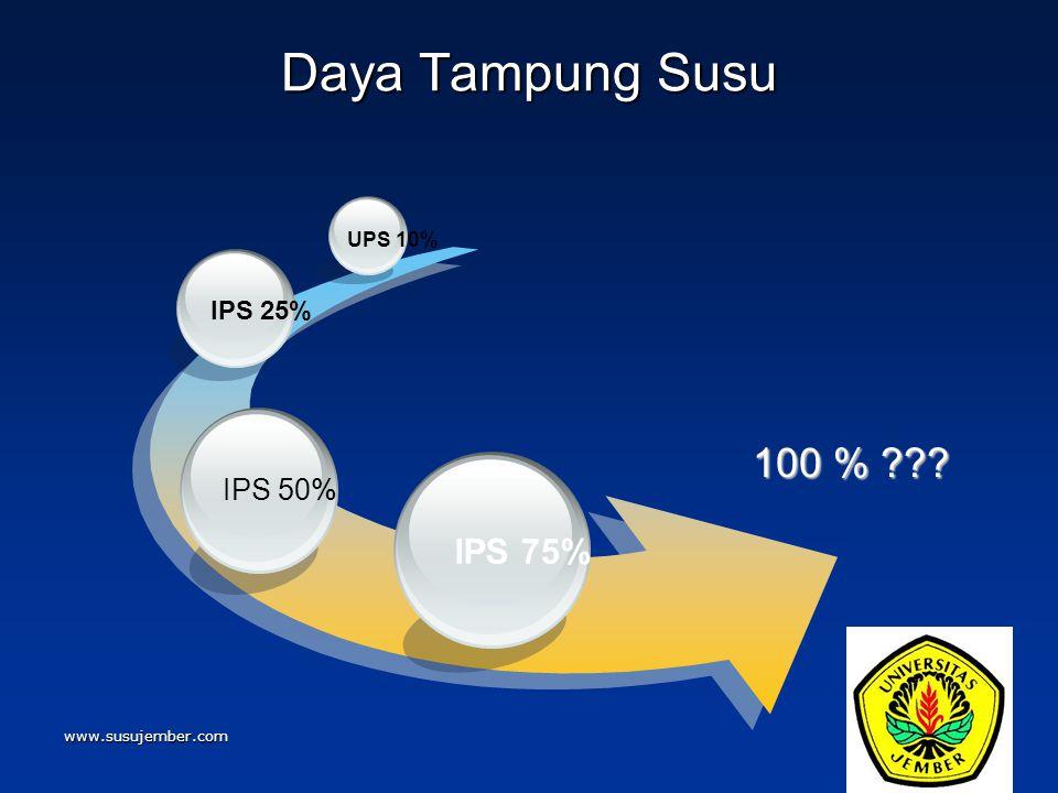 Daya Tampung Susu 100 % IPS 75% IPS 50% IPS 25% UPS 10%
