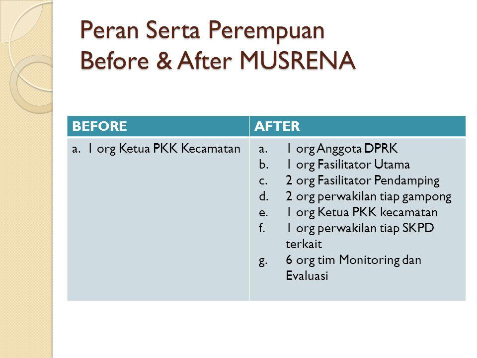 Peran Serta Perempuan Before & After MUSRENA