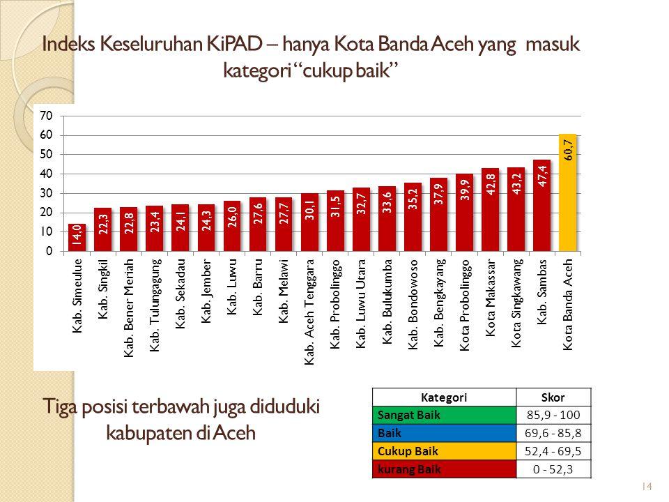 Tiga posisi terbawah juga diduduki kabupaten di Aceh