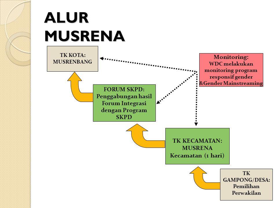 ALUR MUSRENA Monitoring: TK KECAMATAN: MUSRENA Kecamatan (1 hari)