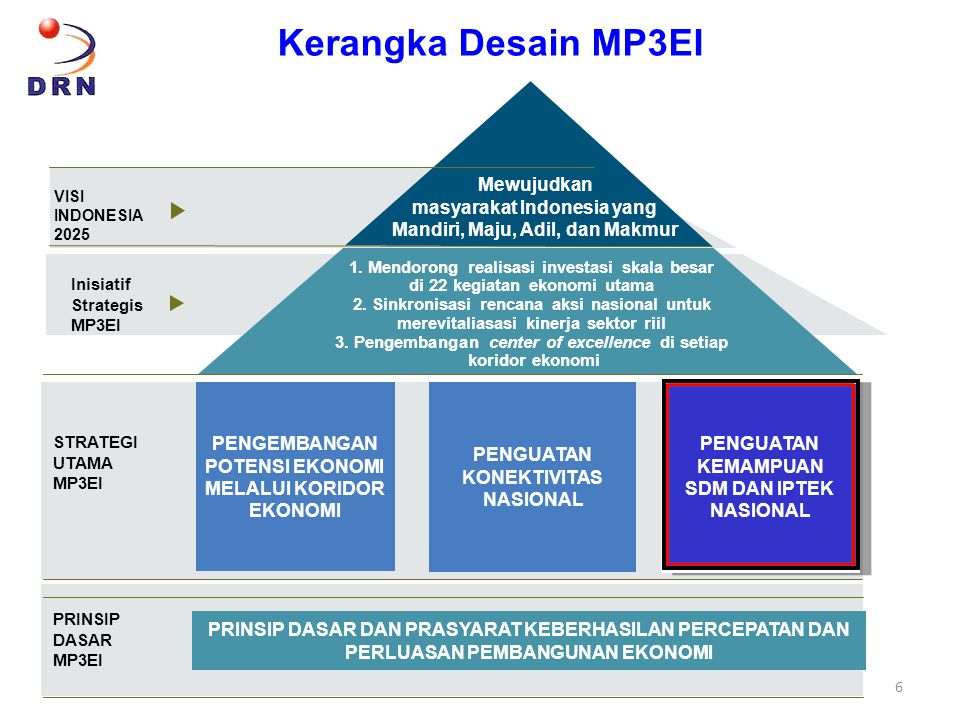 Kerangka Desain MP3EI Mewujudkan masyarakat Indonesia yang