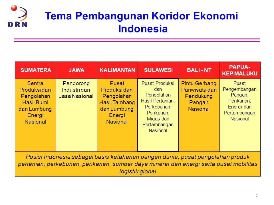 Tema Pembangunan Koridor Ekonomi Indonesia