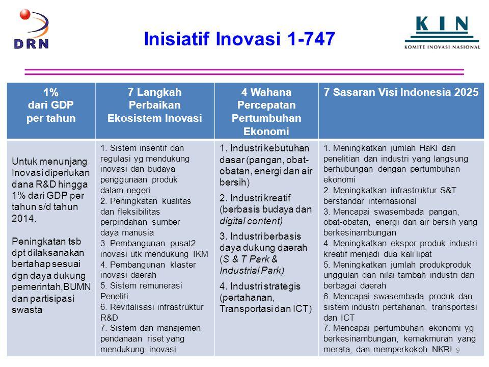 7 Sasaran Visi Indonesia 2025