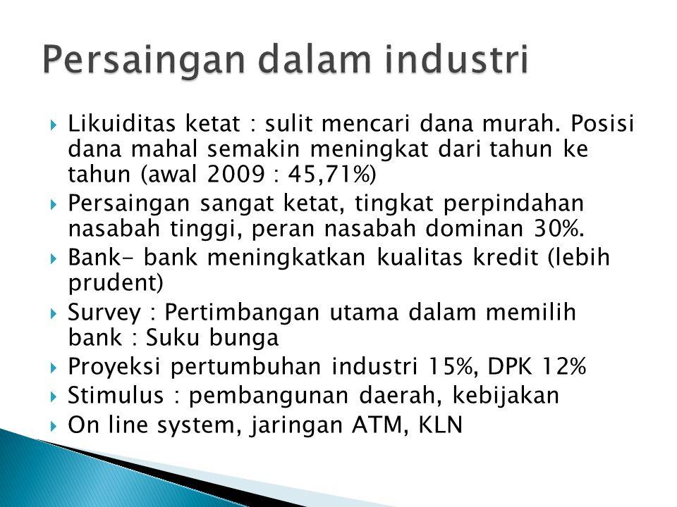 Persaingan dalam industri