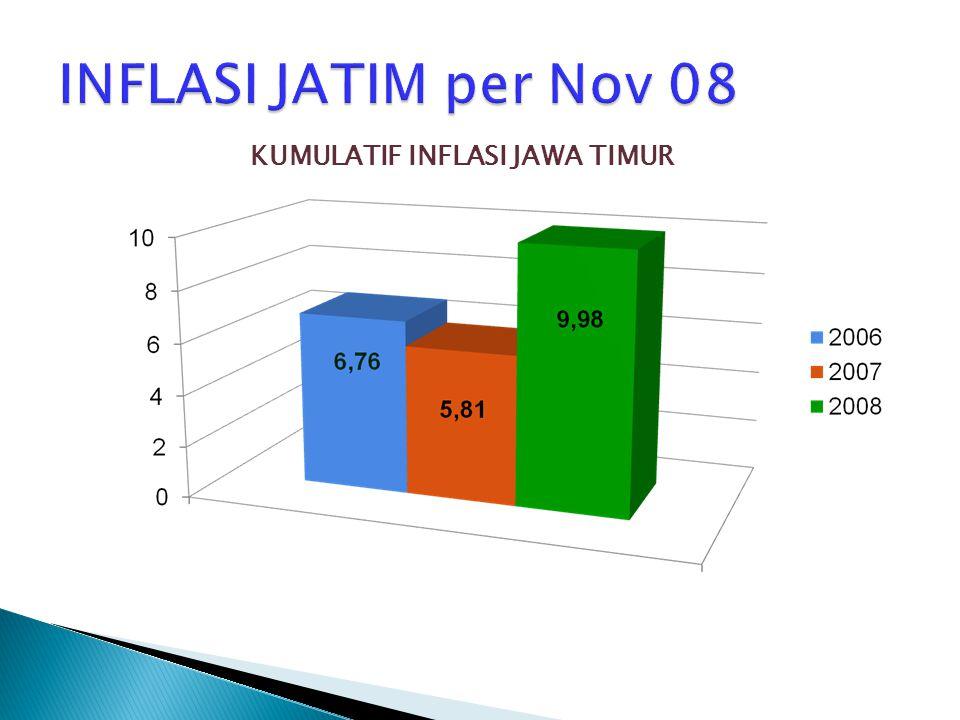 INFLASI JATIM per Nov 08 KUMULATIF INFLASI JAWA TIMUR