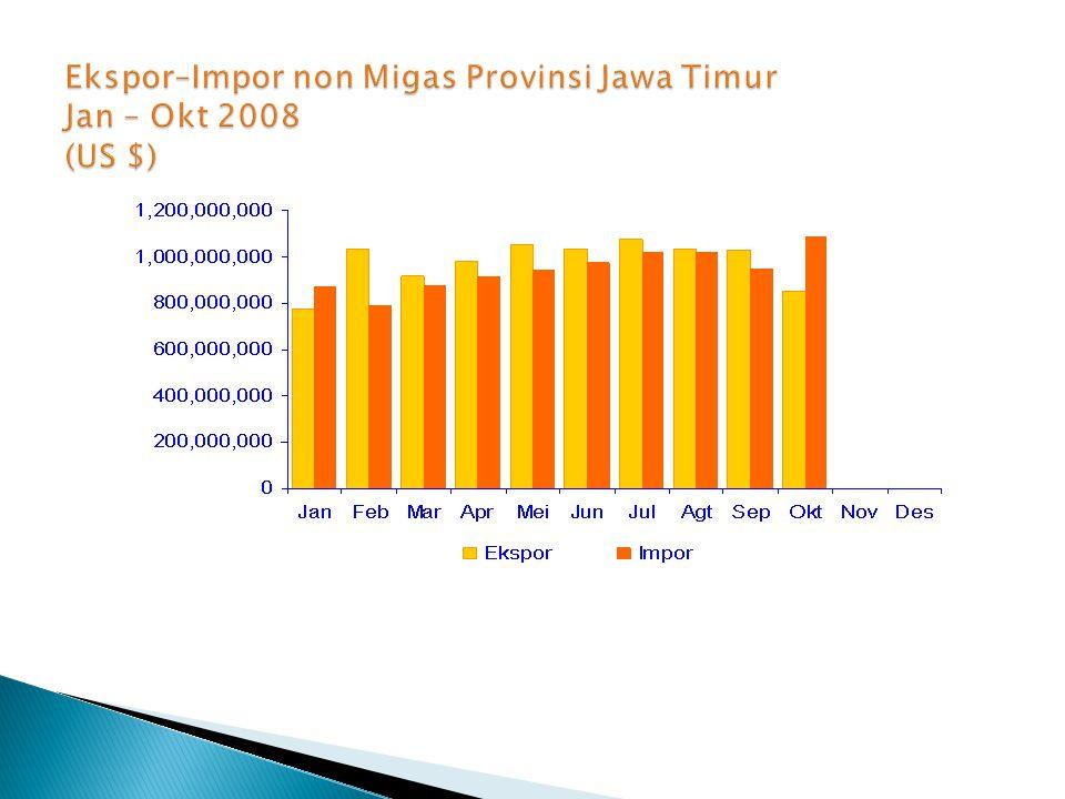 Ekspor–Impor non Migas Provinsi Jawa Timur Jan – Okt 2008 (US $)