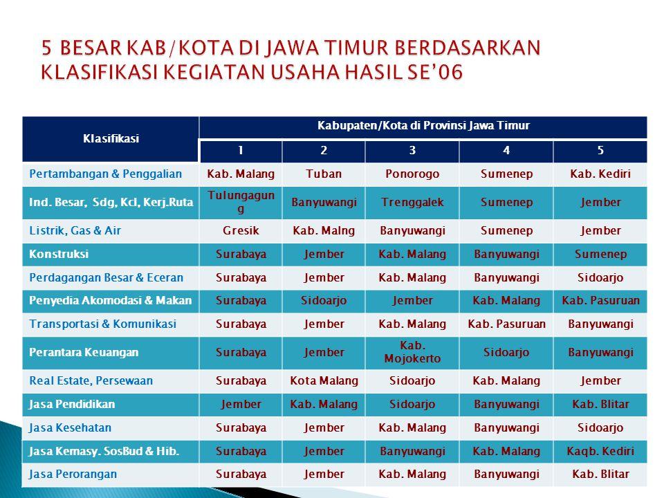 Kabupaten/Kota di Provinsi Jawa Timur