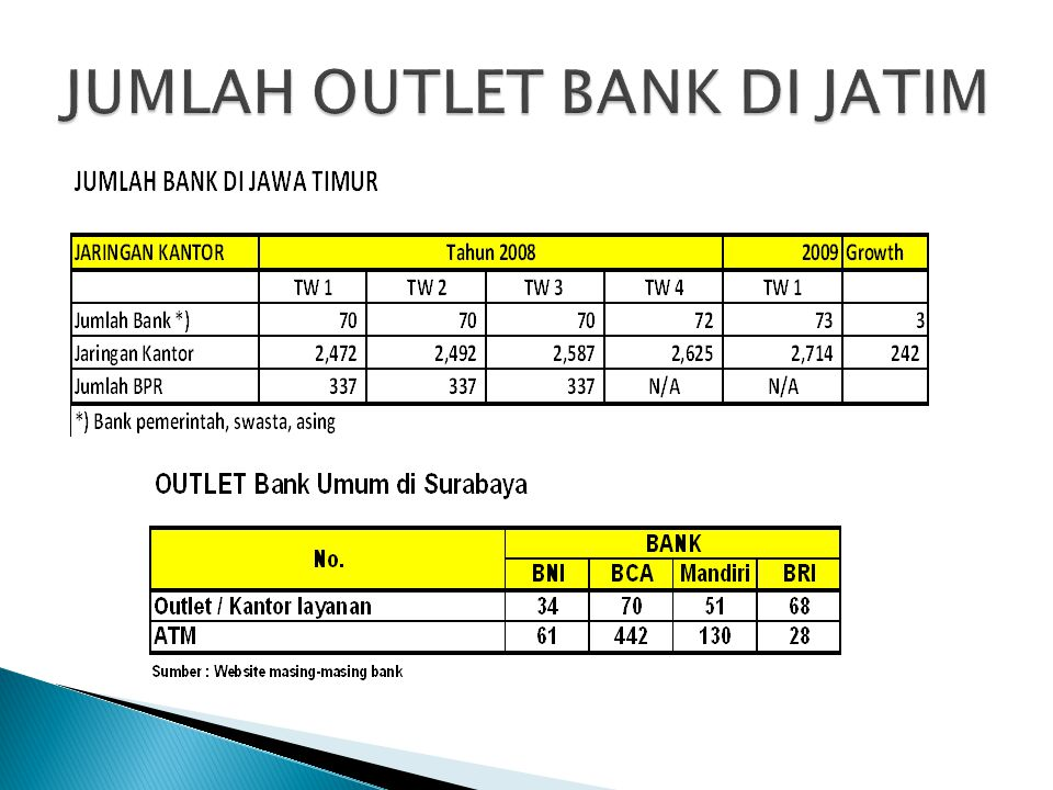 JUMLAH OUTLET BANK DI JATIM