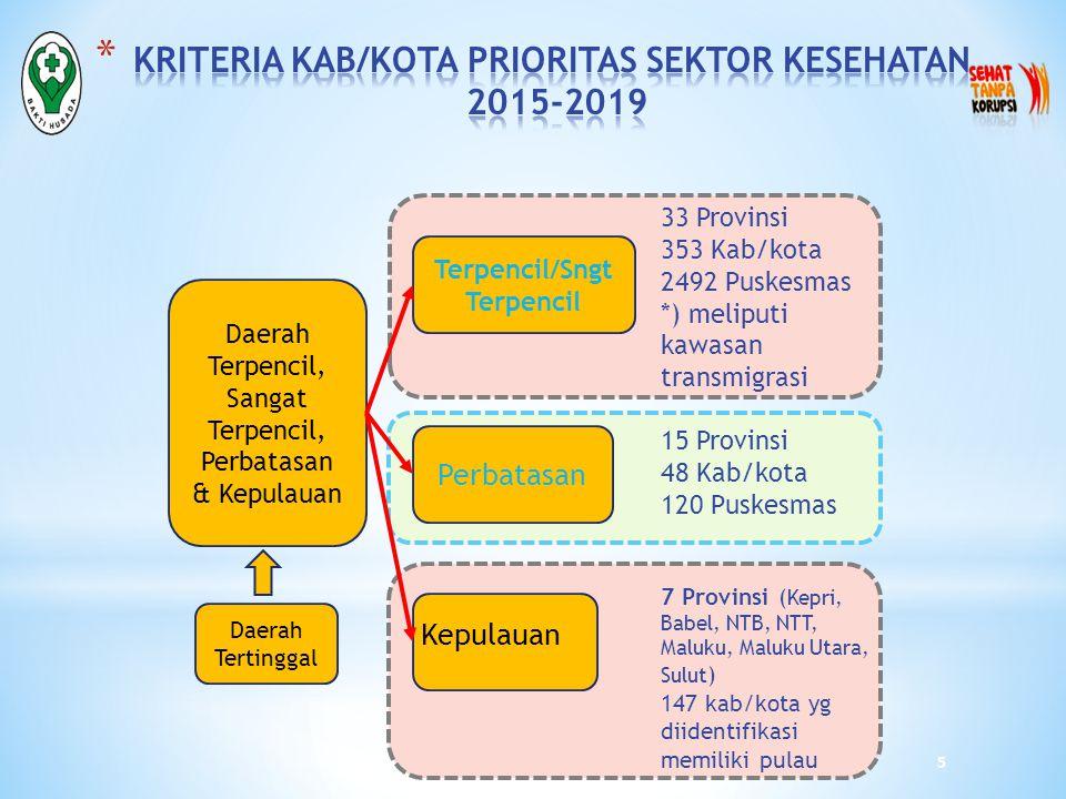 KRITERIA KAB/KOTA PRIORITAS SEKTOR KESEHATAN 2015-2019