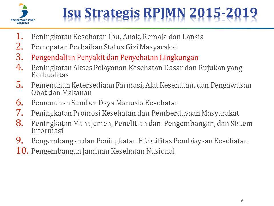 Isu Strategis RPJMN 2015-2019 Peningkatan Kesehatan Ibu, Anak, Remaja dan Lansia. Percepatan Perbaikan Status Gizi Masyarakat.