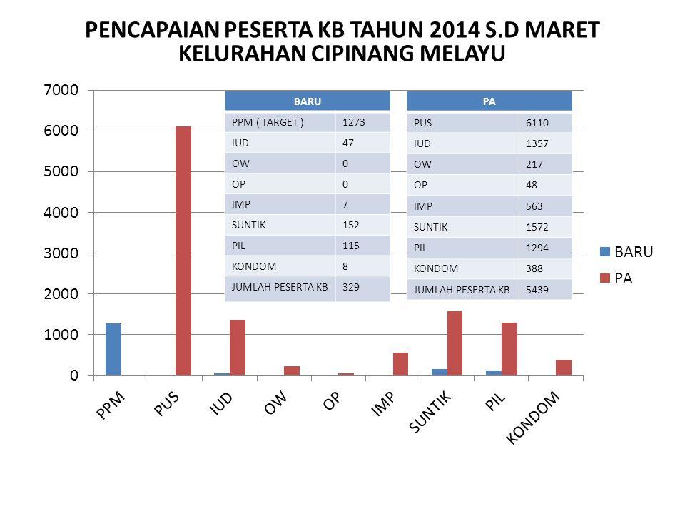 PENCAPAIAN PESERTA KB TAHUN 2014 S.D MARET KELURAHAN CIPINANG MELAYU