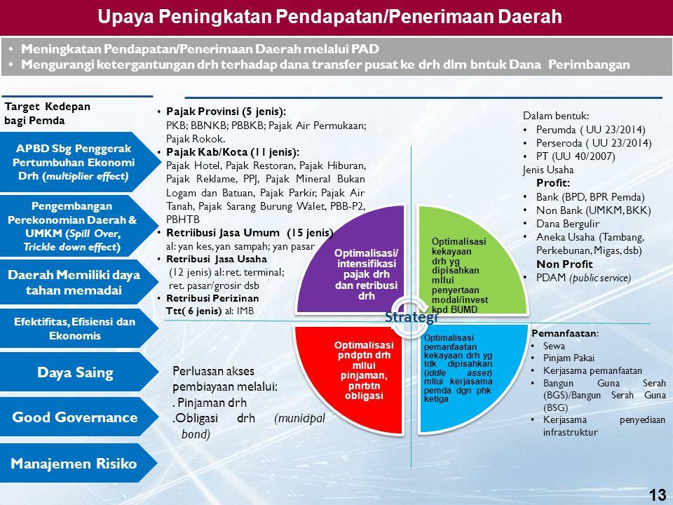 Upaya Peningkatan Pendapatan/Penerimaan Daerah