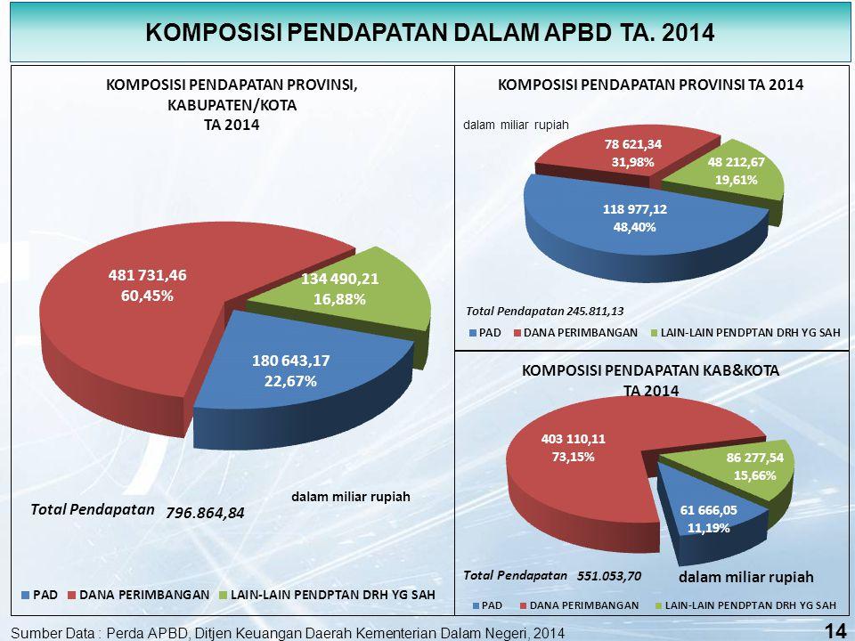 KOMPOSISI PENDAPATAN DALAM APBD TA. 2014
