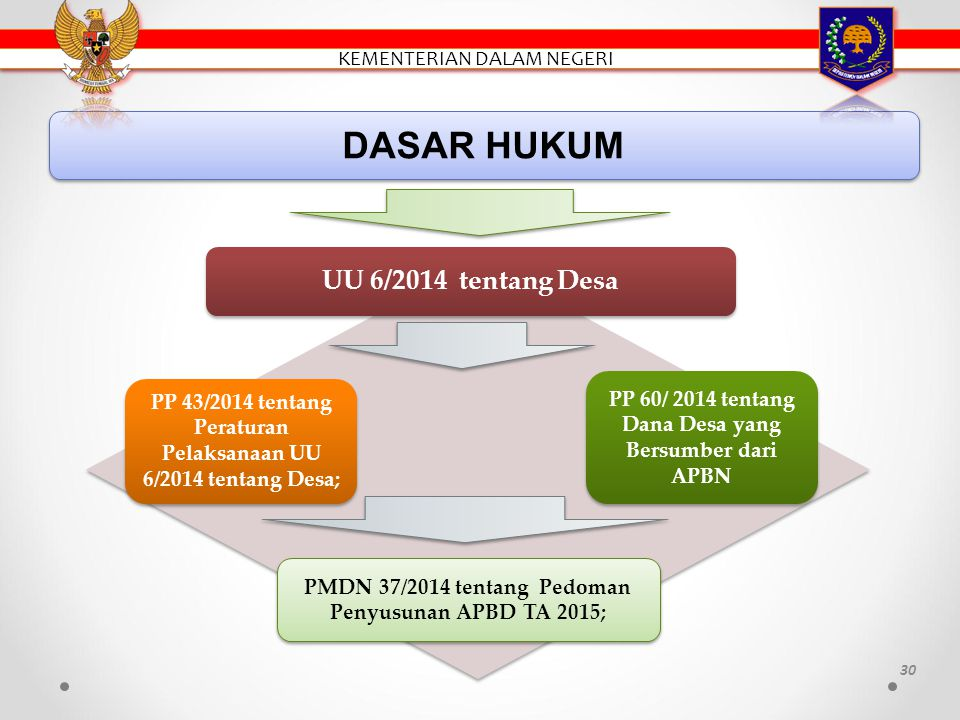 DASAR HUKUM UU 6/2014 tentang Desa