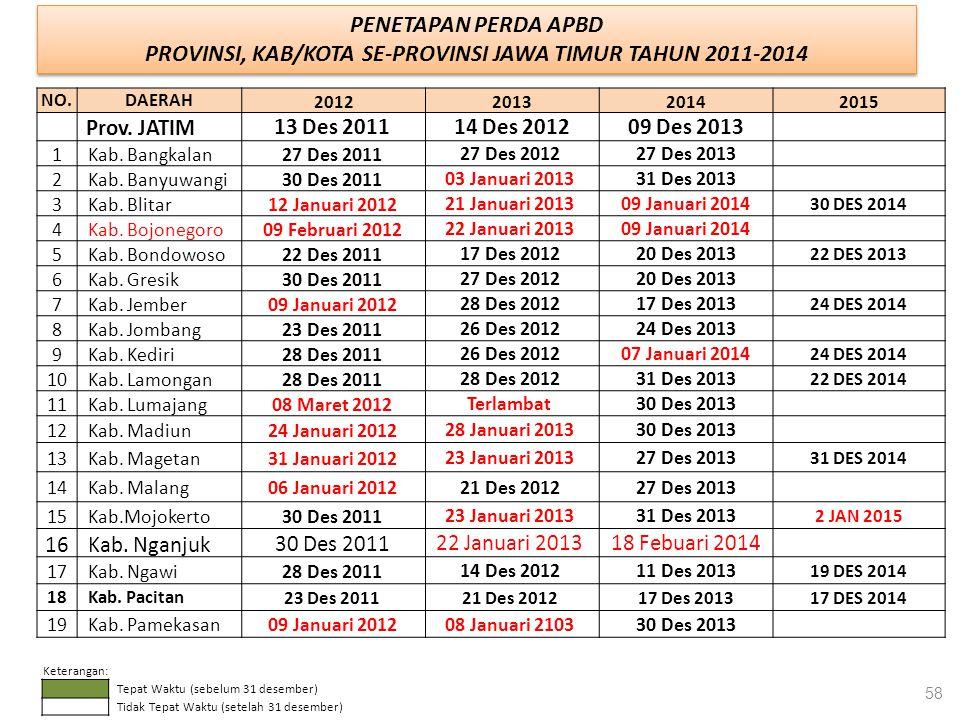 PROVINSI, KAB/KOTA SE-PROVINSI JAWA TIMUR TAHUN 2011-2014