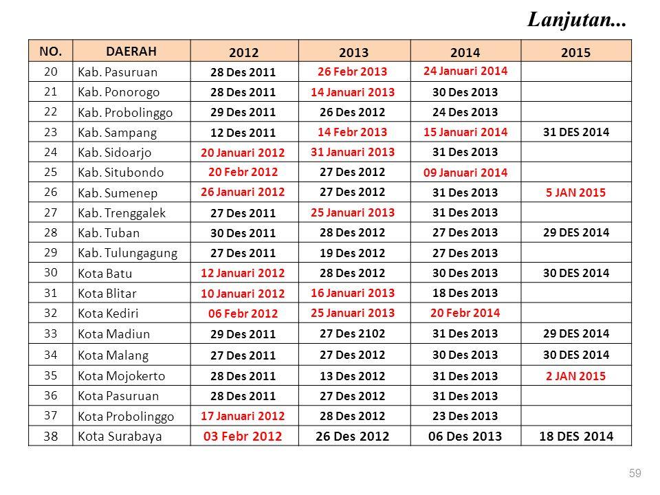 Lanjutan... NO. DAERAH 2012 2013 2014 2015 38 Kota Surabaya