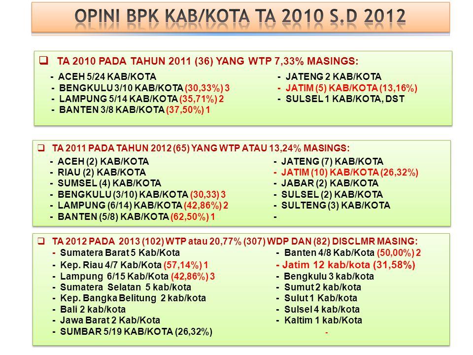 OPINI BPK KAB/KOTA TA 2010 S.D 2012
