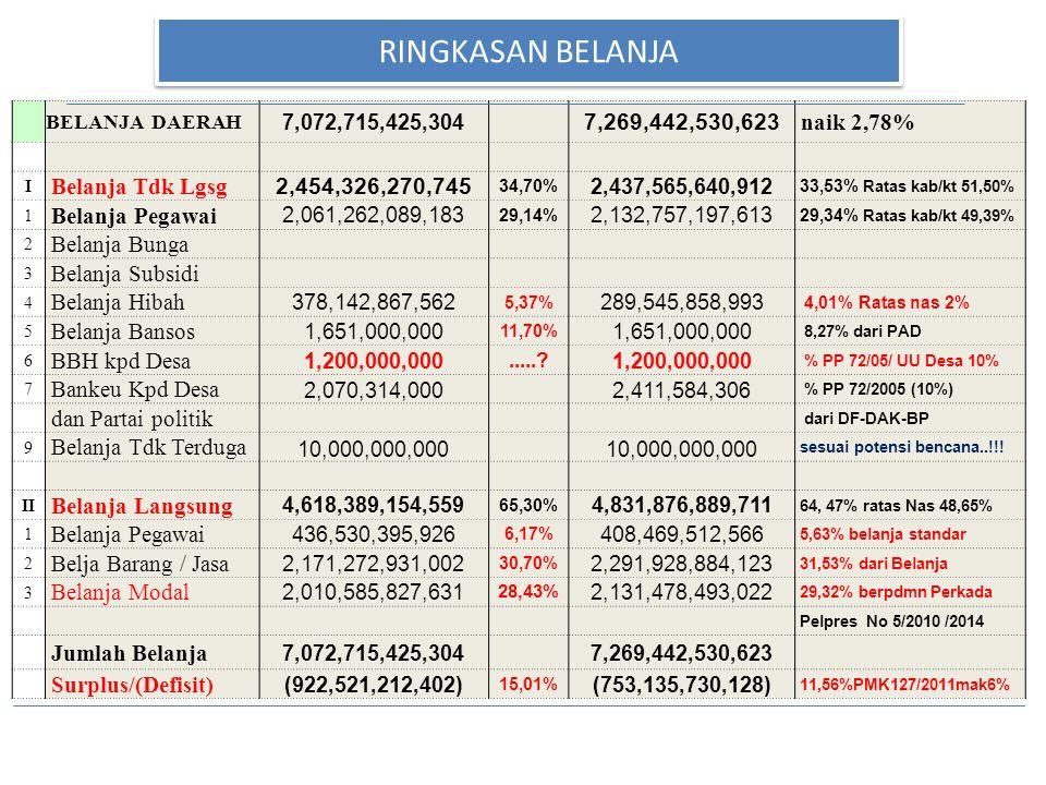 RINGKASAN BELANJA 7,269,442,530,623 naik 2,78% Belanja Tdk Lgsg