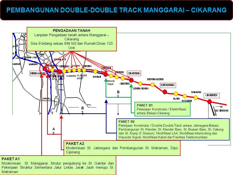 PEMBANGUNAN DOUBLE-DOUBLE TRACK MANGGARAI – CIKARANG