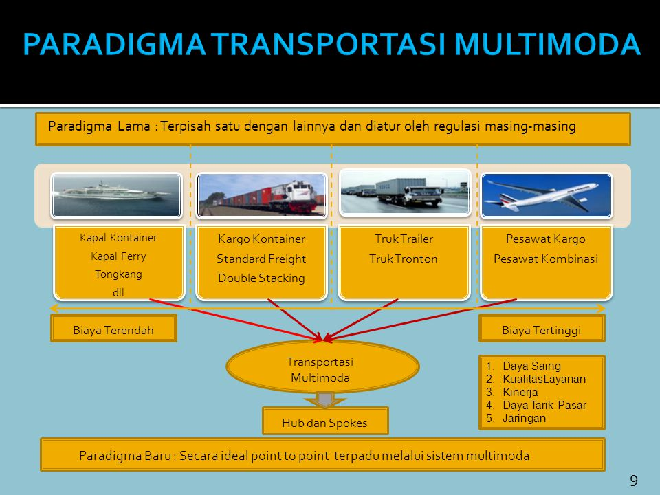 PARADIGMA TRANSPORTASI MULTIMODA