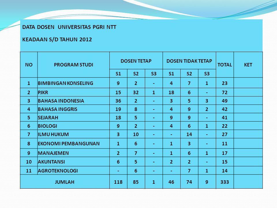 DATA DOSEN UNIVERSITAS PGRI NTT KEADAAN S/D TAHUN 2012