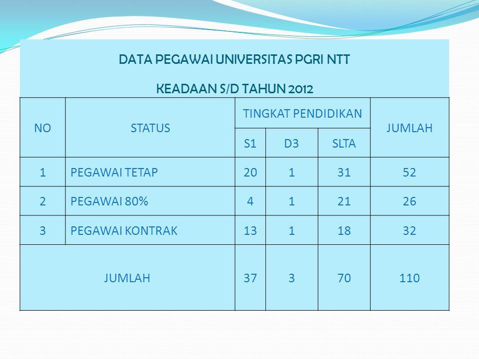Sumber BAAKPSI Unv. PGRI NTT